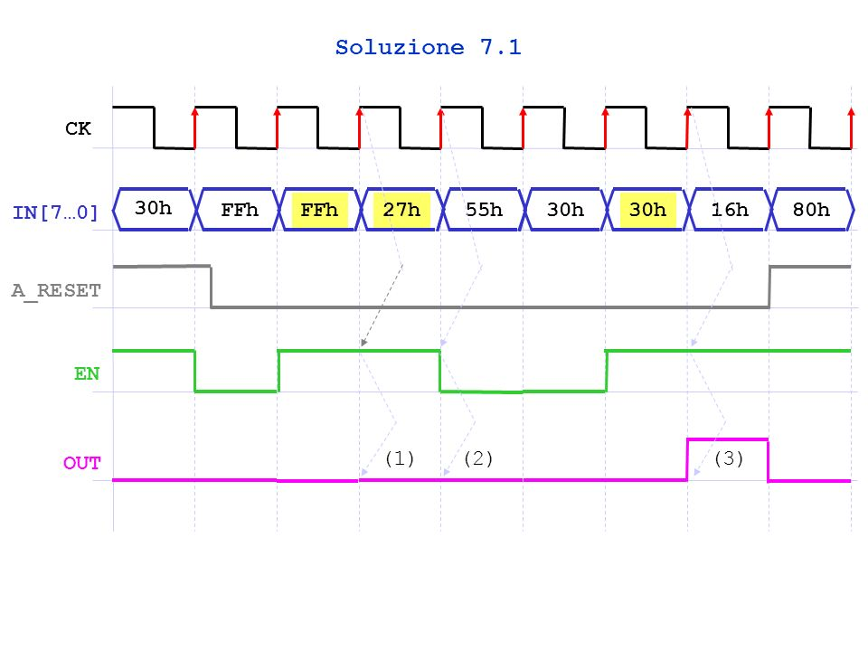 Soluzione 7.1 CK IN[7…0] 30h FFh FFh 27h 55h 30h 30h 16h 80h A_RESET